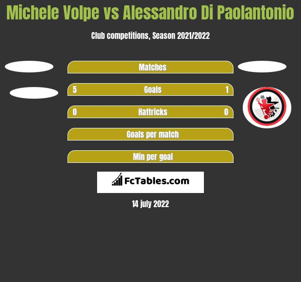 Michele Volpe vs Alessandro Di Paolantonio h2h player stats