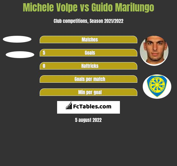 Michele Volpe vs Guido Marilungo h2h player stats