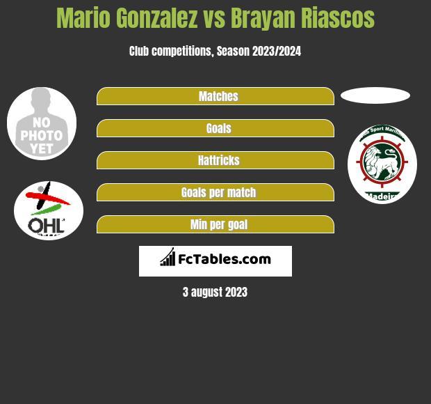 Mario Gonzalez vs Brayan Riascos h2h player stats