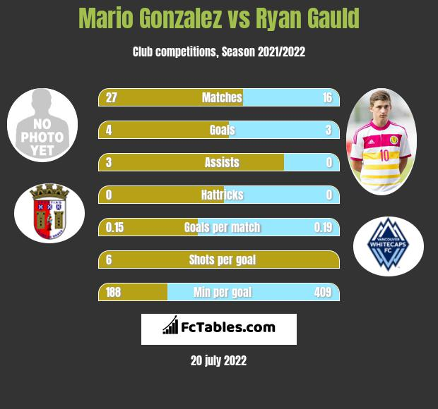 Mario Gonzalez vs Ryan Gauld h2h player stats