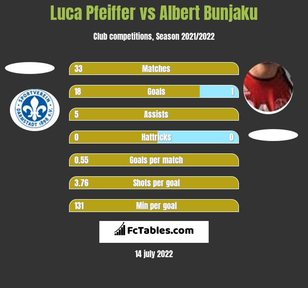 Luca Pfeiffer vs Albert Bunjaku h2h player stats