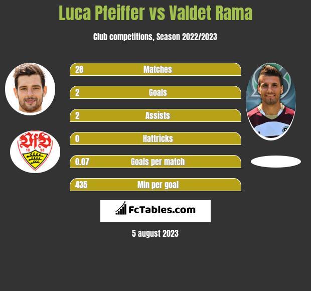 Luca Pfeiffer vs Valdet Rama h2h player stats