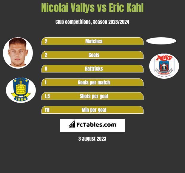 Nicolai Vallys vs Eric Kahl h2h player stats