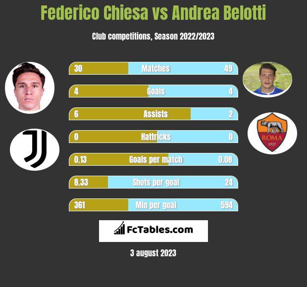 Federico Chiesa vs Andrea Belotti h2h player stats