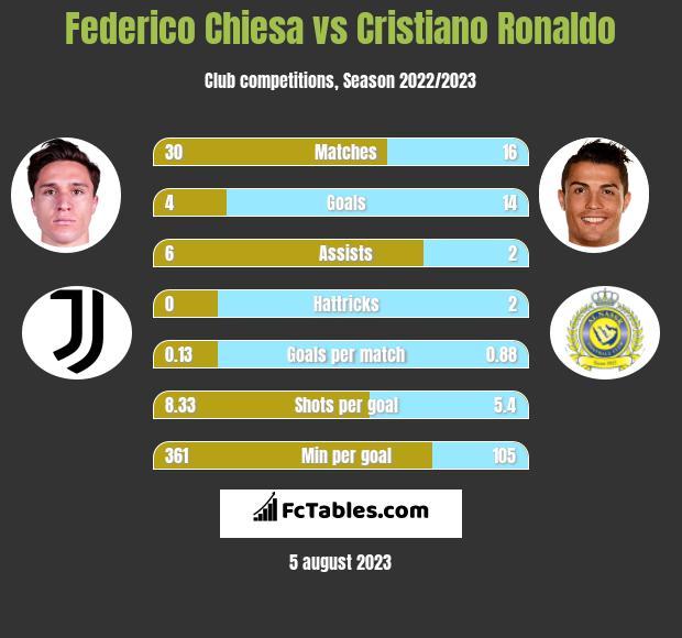 Federico Chiesa vs Cristiano Ronaldo h2h player stats