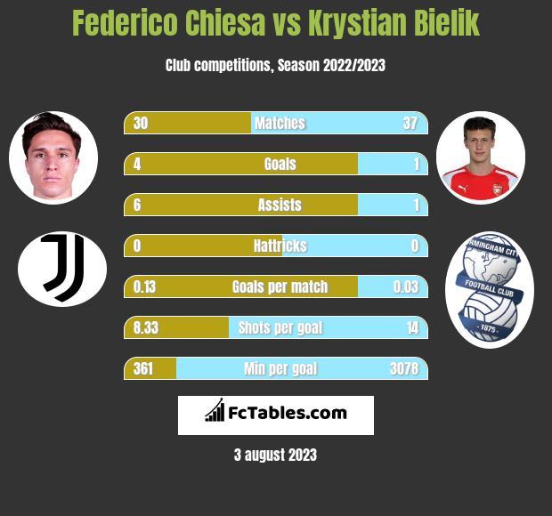 Federico Chiesa vs Krystian Bielik h2h player stats