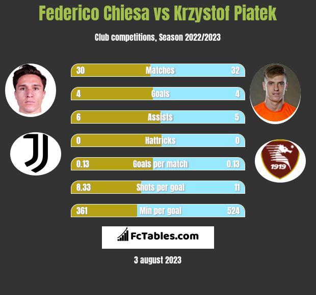 Federico Chiesa vs Krzystof Piatek h2h player stats