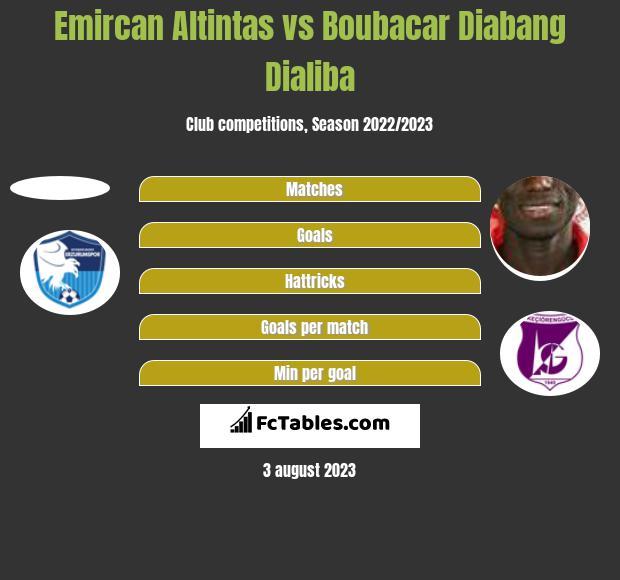 Emircan Altintas vs Boubacar Dialiba h2h player stats