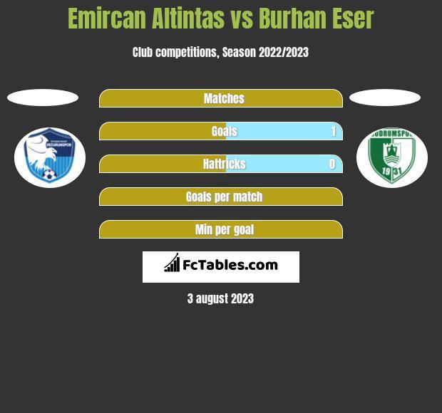 Emircan Altintas vs Burhan Eser h2h player stats