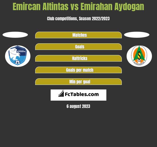 Emircan Altintas vs Emirahan Aydogan h2h player stats