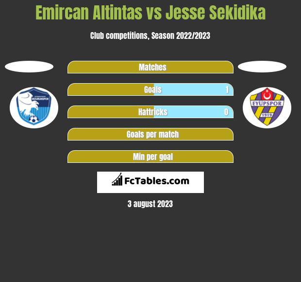 Emircan Altintas vs Jesse Sekidika h2h player stats