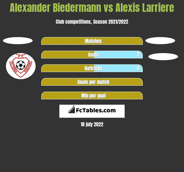 Alexander Biedermann vs Alexis Larriere h2h player stats