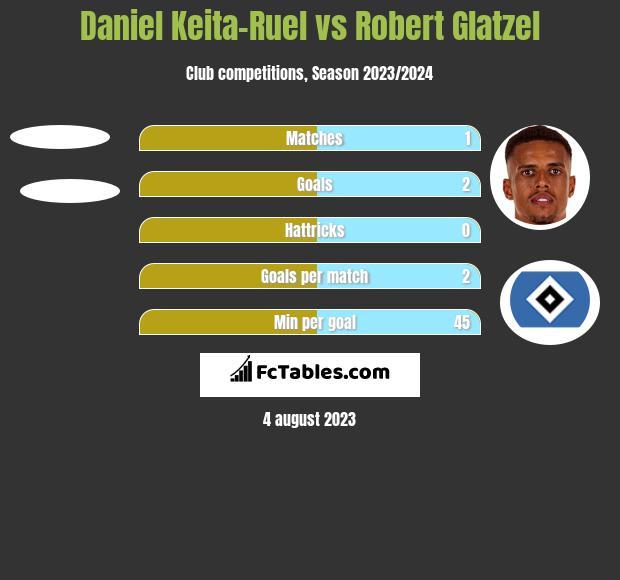 Daniel Keita-Ruel vs Robert Glatzel h2h player stats