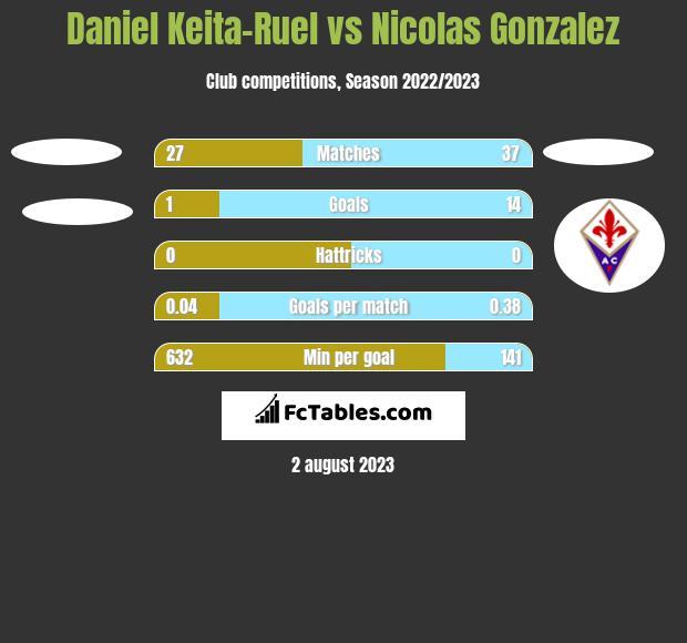 Daniel Keita-Ruel vs Nicolas Gonzalez h2h player stats