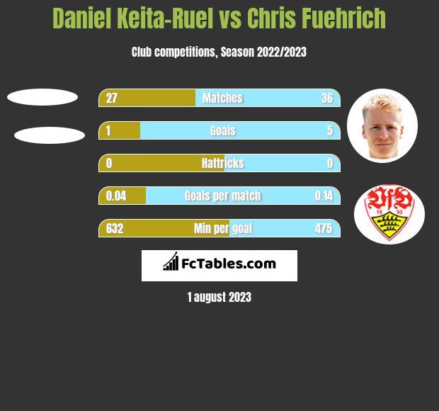 Daniel Keita-Ruel vs Chris Fuehrich h2h player stats