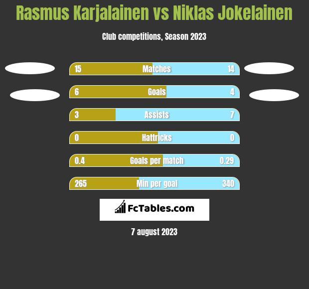 Rasmus Karjalainen vs Niklas Jokelainen h2h player stats