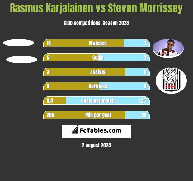 Rasmus Karjalainen vs Steven Morrissey h2h player stats
