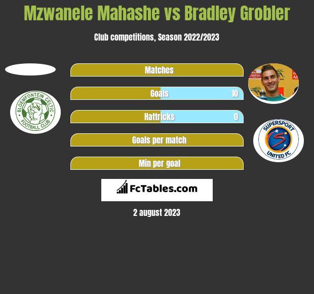 Mzwanele Mahashe vs Bradley Grobler h2h player stats