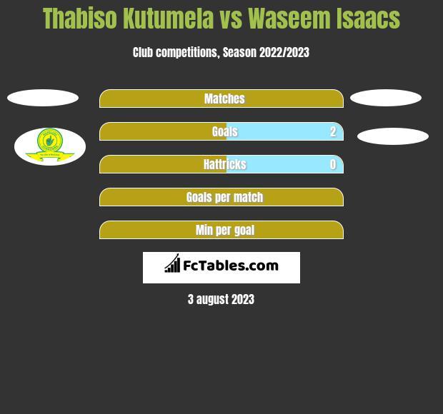 Thabiso Kutumela vs Waseem Isaacs h2h player stats