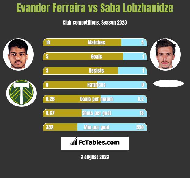 Evander Ferreira vs Saba Lobzhanidze h2h player stats