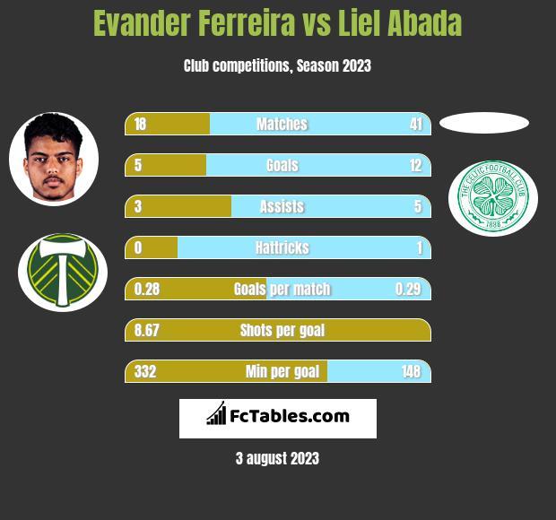 Evander Ferreira vs Liel Abada h2h player stats