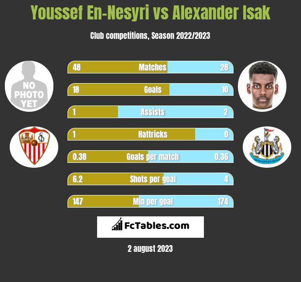 Youssef En-Nesyri vs Alexander Isak h2h player stats