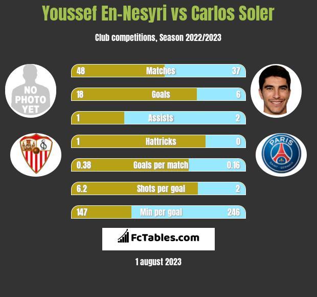 Youssef En-Nesyri vs Carlos Soler h2h player stats