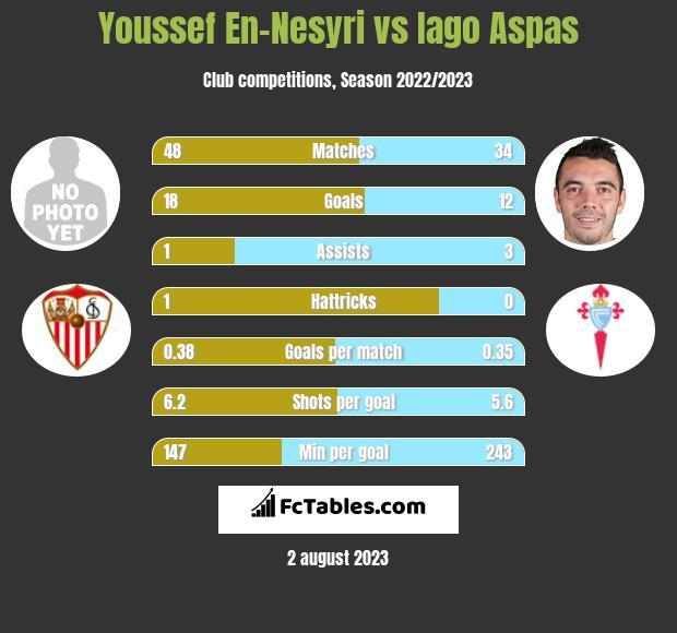 Youssef En-Nesyri vs Iago Aspas h2h player stats