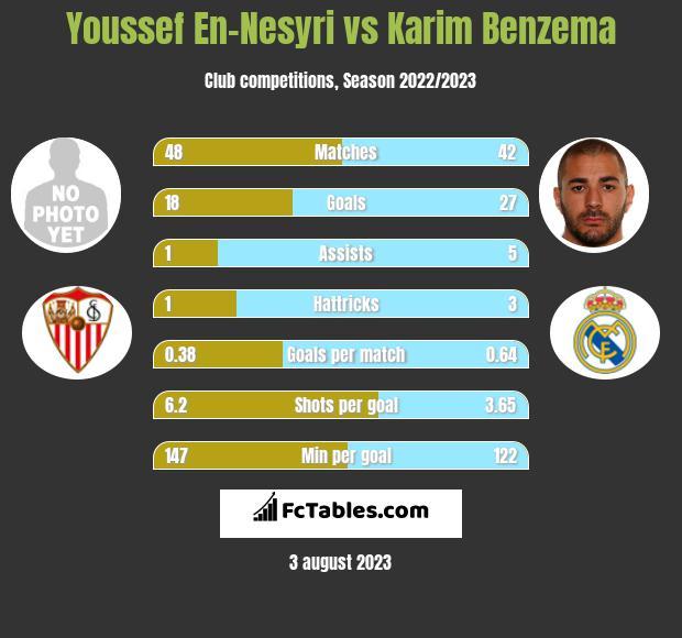 Youssef En-Nesyri vs Karim Benzema h2h player stats