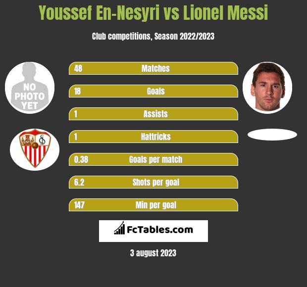 Youssef En-Nesyri vs Lionel Messi h2h player stats