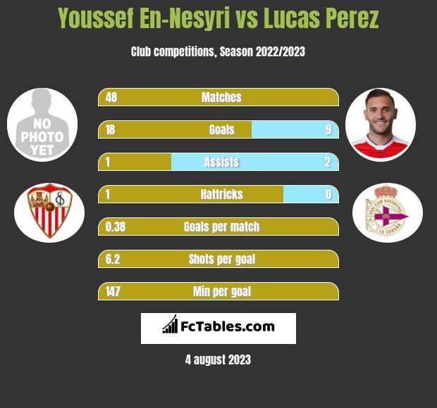 Youssef En-Nesyri vs Lucas Perez infographic