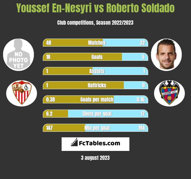 Youssef En-Nesyri vs Roberto Soldado h2h player stats