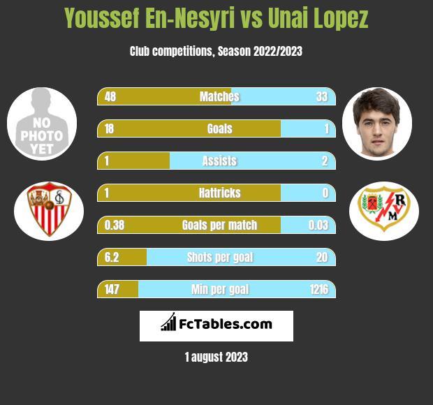 Youssef En-Nesyri vs Unai Lopez h2h player stats