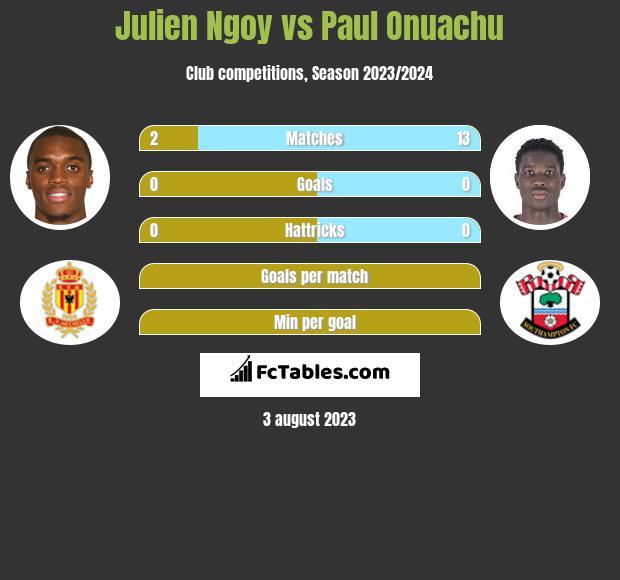 Julien Ngoy vs Paul Onuachu h2h player stats