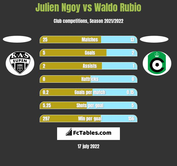 Julien Ngoy vs Waldo Rubio h2h player stats