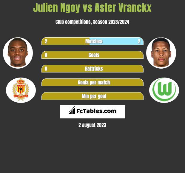 Julien Ngoy vs Aster Vranckx h2h player stats