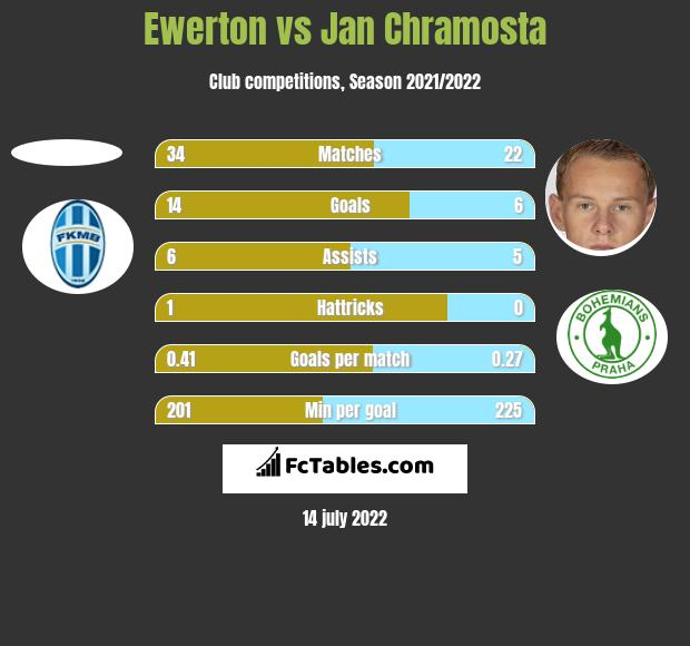 Ewerton vs Jan Chramosta h2h player stats