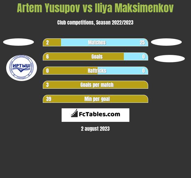 Artem Yusupov vs Iliya Maksimenkov h2h player stats