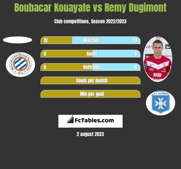Boubacar Kouayate vs Remy Dugimont h2h player stats