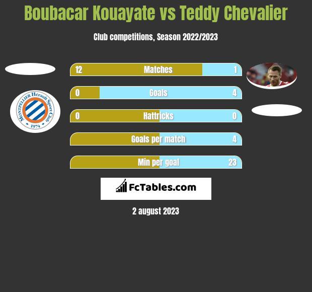 Boubacar Kouayate vs Teddy Chevalier h2h player stats