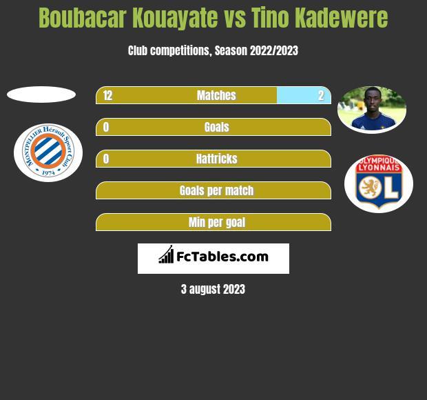 Boubacar Kouayate vs Tino Kadewere h2h player stats