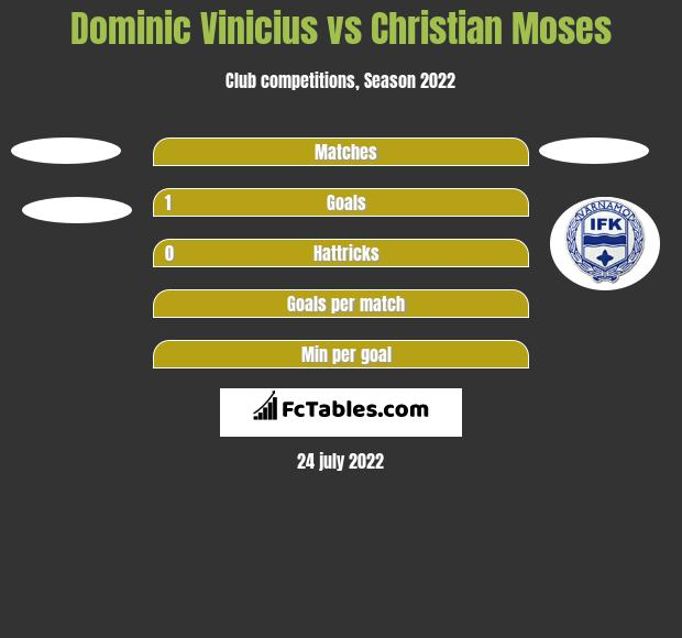 Dominic Vinicius vs Christian Moses h2h player stats