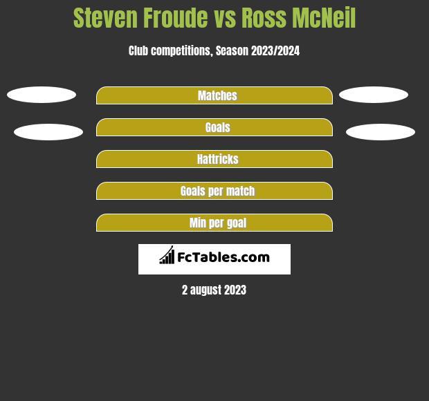 Steven Froude vs Ross McNeil h2h player stats