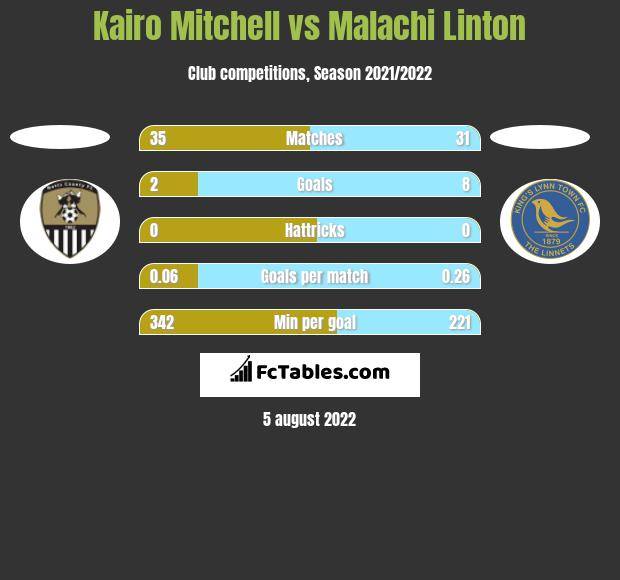 Kairo Mitchell vs Malachi Linton h2h player stats