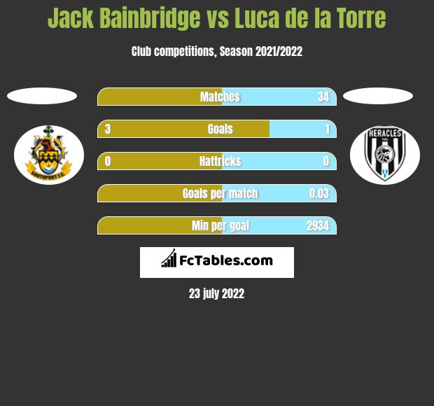 Jack Bainbridge vs Luca de la Torre h2h player stats