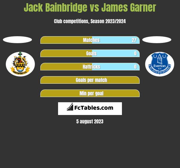 Jack Bainbridge vs James Garner h2h player stats