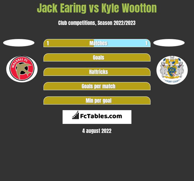 Jack Earing vs Kyle Wootton h2h player stats