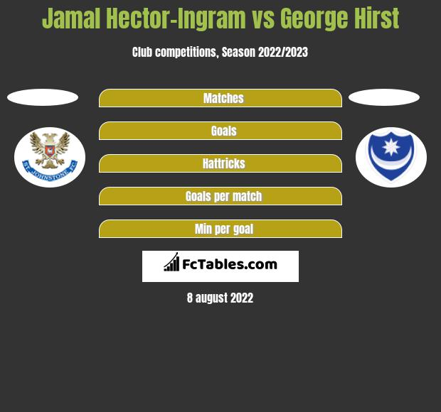 Jamal Hector-Ingram vs George Hirst h2h player stats