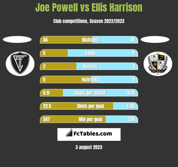 Joe Powell vs Ellis Harrison h2h player stats
