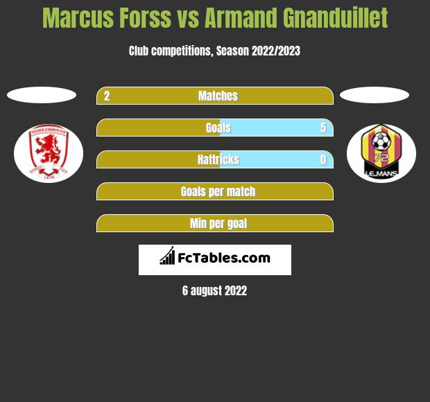 Marcus Forss vs Armand Gnanduillet h2h player stats